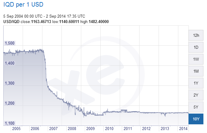 Forex usd iqd rate