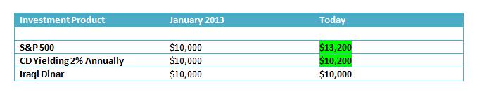 Iraqi Dinar Investment Comparison